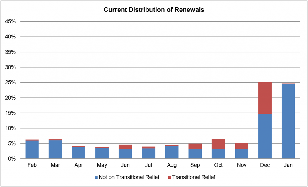 Current Small Group Renewal Distribution (2016)